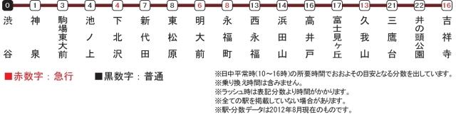 下北沢駅的圖片搜尋結果